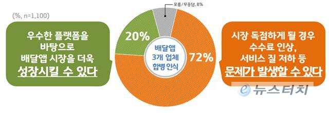 경기도민 72% '배달앱 합병'에 따른 시장 독점 우려